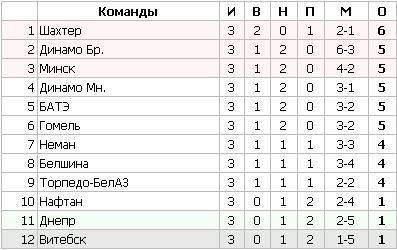 Футбол. Чемпионат Беларуси. 3-й тур