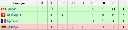 Хоккей. ЧМ-2011. Беларусь уступила Канаде
