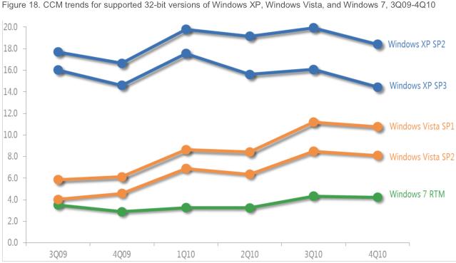 Уровень инфицирования Windows 7 в 5 раз ниже, чем у Windows XP