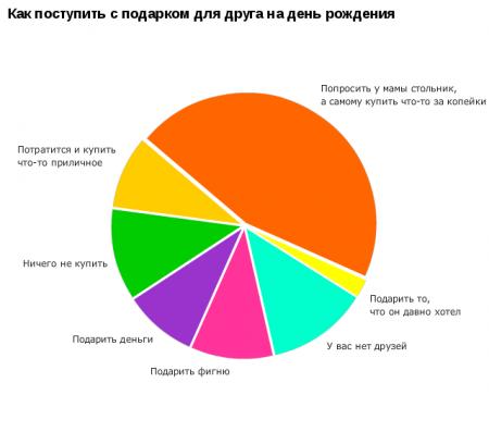 Статистика №4