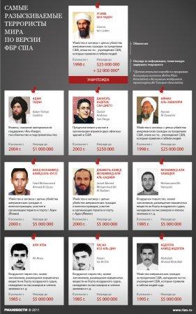 Самые разыскиваемые террористы мира