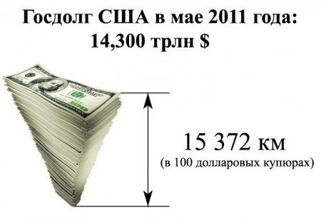 Размер госдолга США