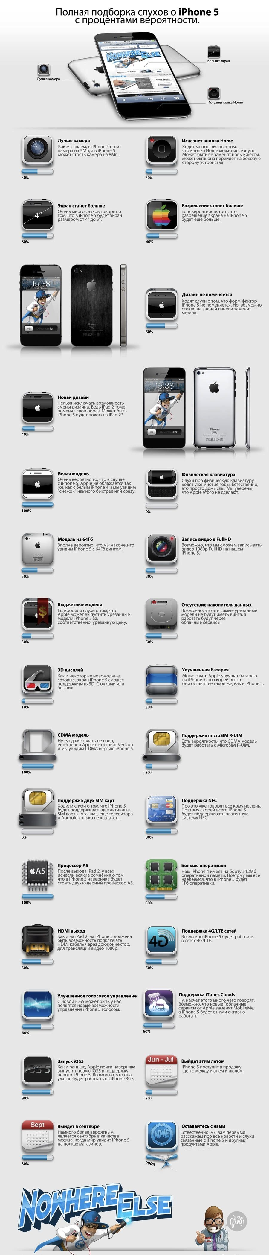 Все слухи об iPhone 5 в одном месте