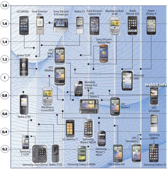 Самый опасный телефон