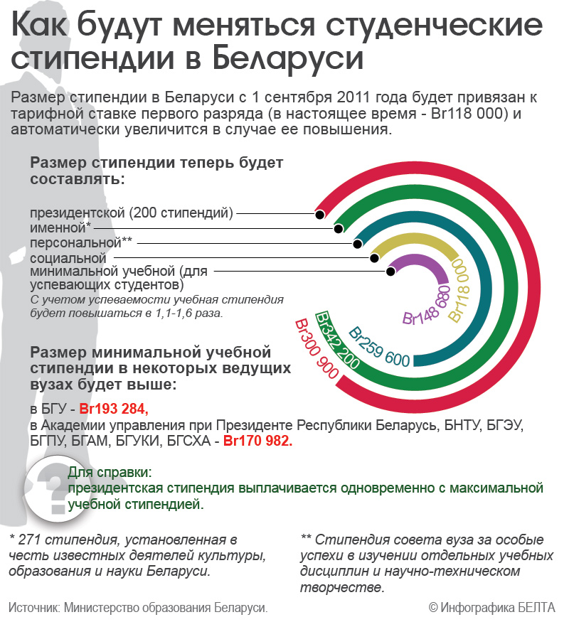 Минобразования Беларуси определило размеры студенческих стипендий