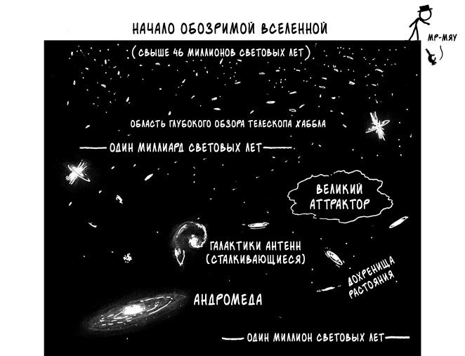 Обозримая Вселенная