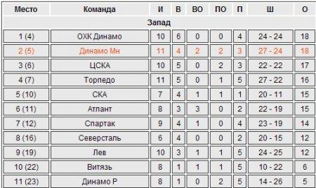 КХЛ. Минское «Динамо» в овертайме уступило «Сибири»
