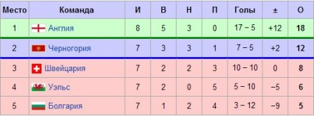 Евро-2012. Квалификация