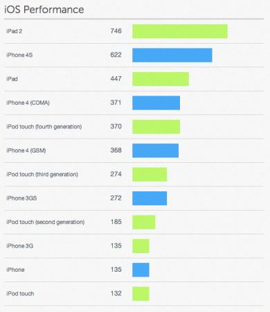 iPhone 4S оказался на 20% медленнее iPad 2