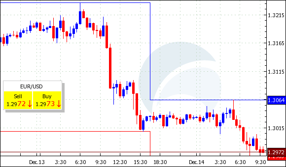 Курс евро к доллару упал до годичного минимума