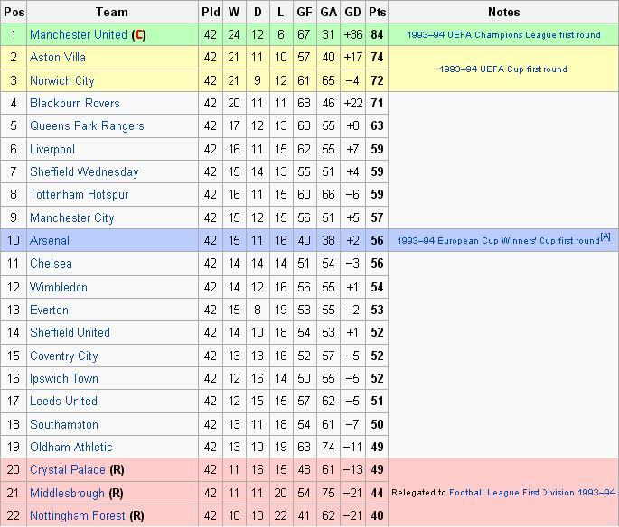 Хроники Английской Премьер Лиги! Сезон [1-2] 1992/93!
