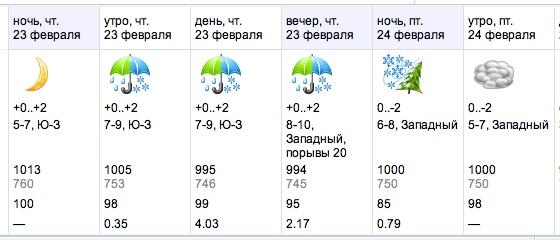 В Беларуси наблюдается погодный банан