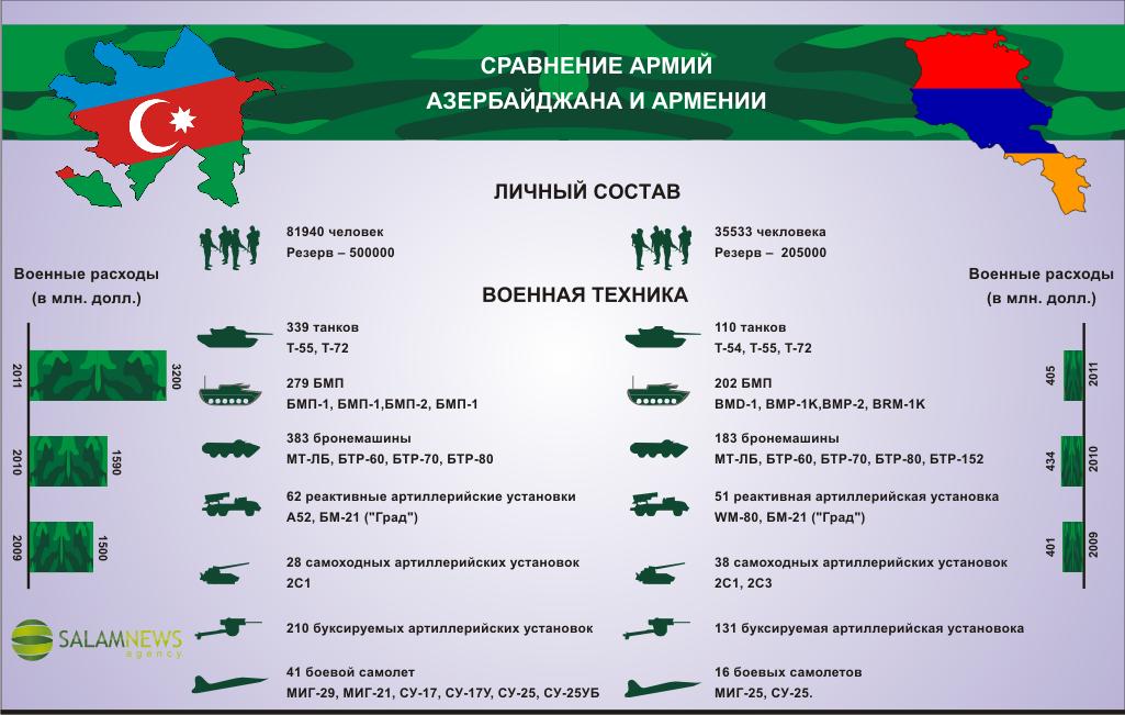 Армения – Азербайджан. Начало большой войны? Сводка о текущем положении в новой горячей точке