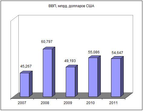 Каждый белорус взял в долг у мира еще 600 долларов