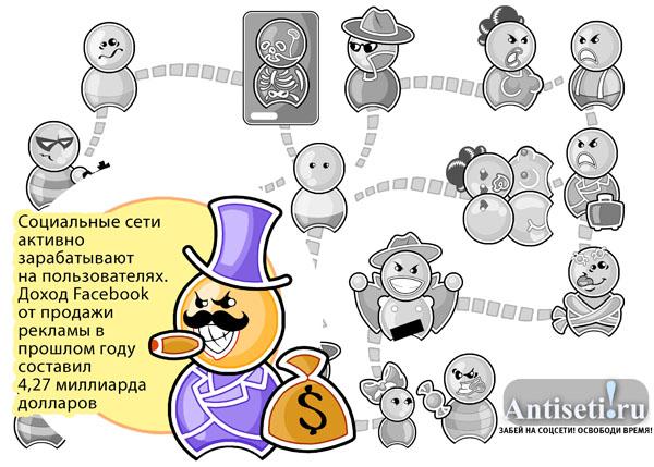 Угрозы социальных сетей