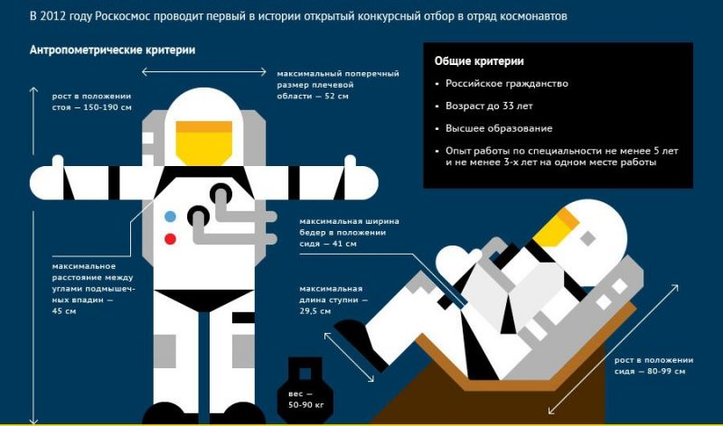 Кто хочет стать космонавтом?