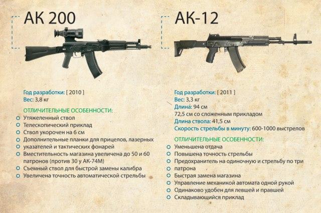 Эволюция автомата Калашникова