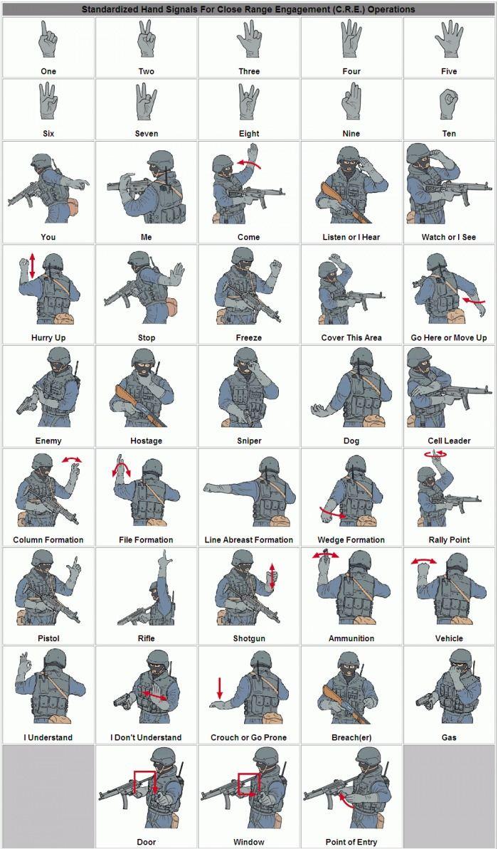 Язык жестов спецназа США