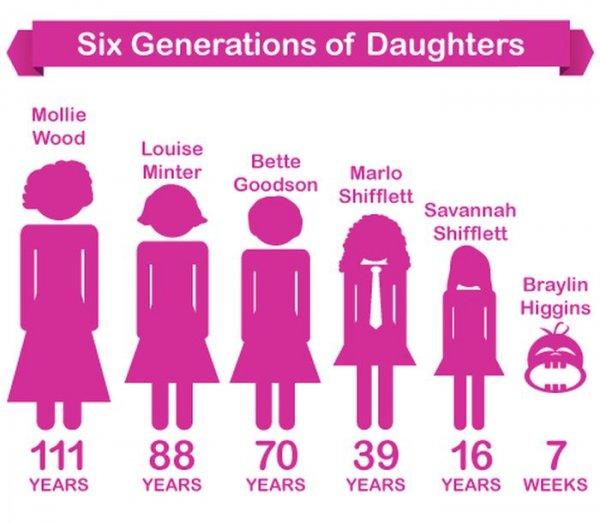 Шесть поколений