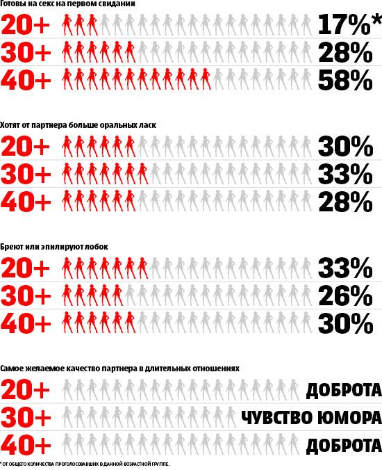 Женщины разных возрастов