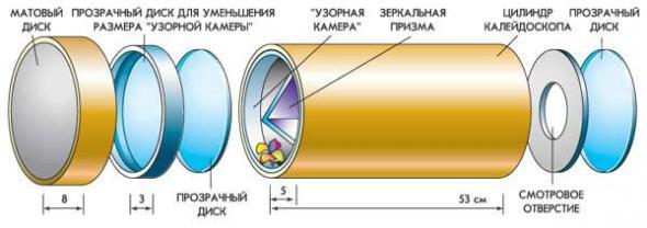 История калейдоскопа