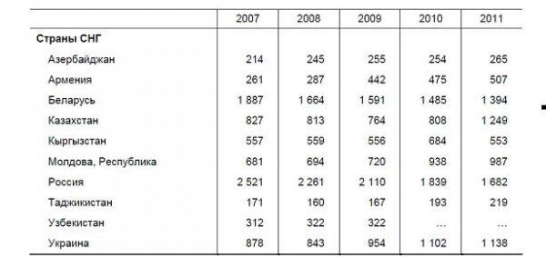 Топ-5 самых преступных и законопослушных регионов Беларуси