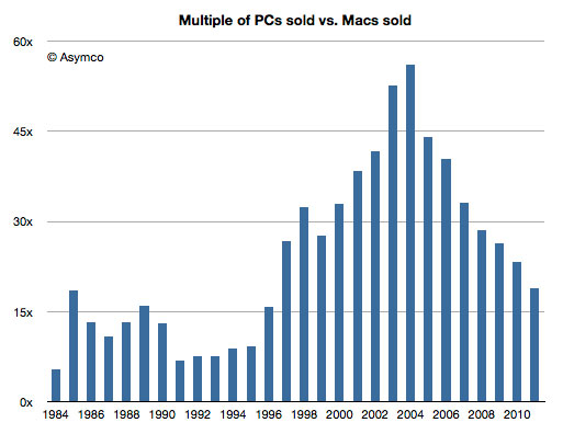 Соотношение PC к Mac стремительно падает
