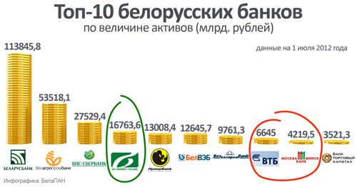 Как спасти белорусские госбанки