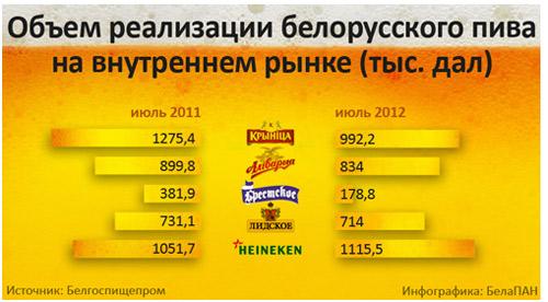 Импорт выдавливает белорусское пиво