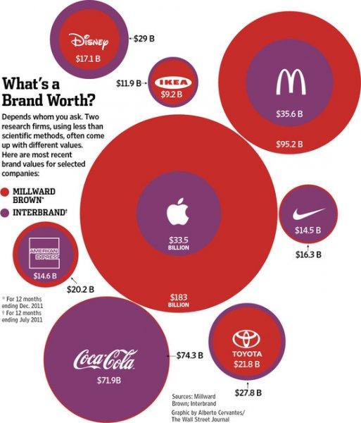 Бренд «Apple» оценен в $183 млрд