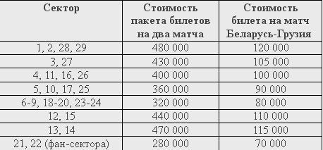 Отборы к ЧМ 2014