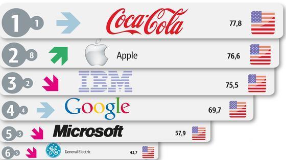 В топ-100 самых дорогих брендов Apple вышла на второе место после Coca-Cola