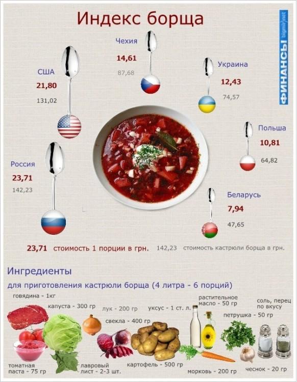 Украинские эксперты высчитали «Индекс борща» вместо «Индекса бигмака»