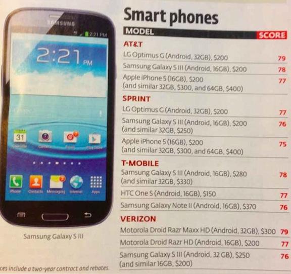 Business Insider: iPhone 5 не самый лучший смартфон