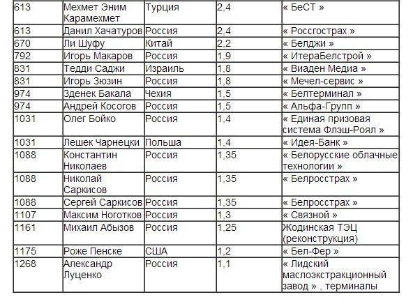 Белорус попал в рейтинг миллиардеров Forbes