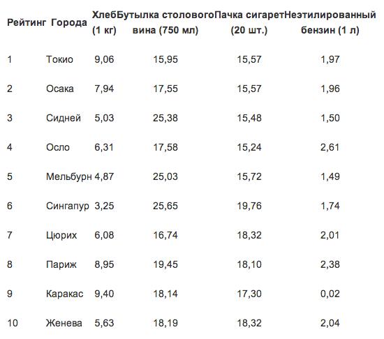 Названы самые дорогие и самые дешевые города мира