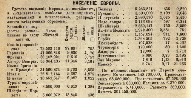 Европа в цифрах - 130 лет назад