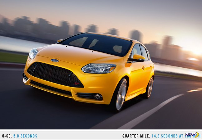 Самые быстрые авто стоимостью до $35,000