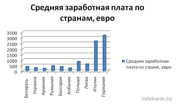 В Беларуси – нищета, в Евросоюзе – несметные богатства?