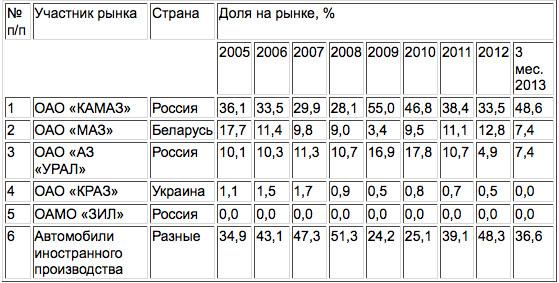 Доля МАЗа на российском рынке сократилась почти в два раза