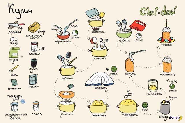 Рисованные рецепты