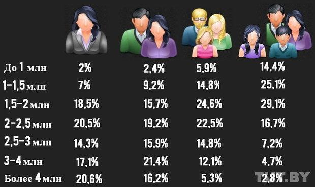 16% белорусских семей - нищие