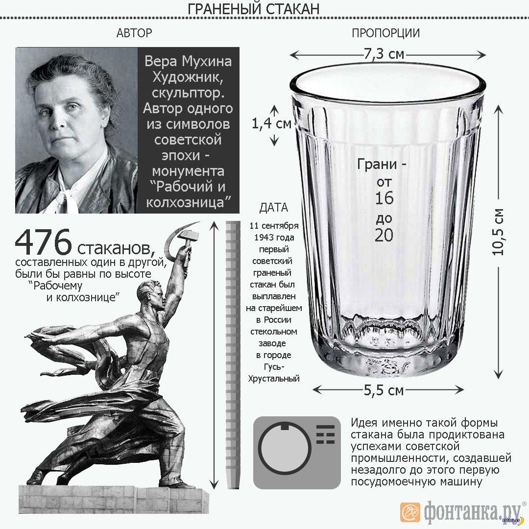 результате протеин сколько граней у граненого стакана мухиной зенит