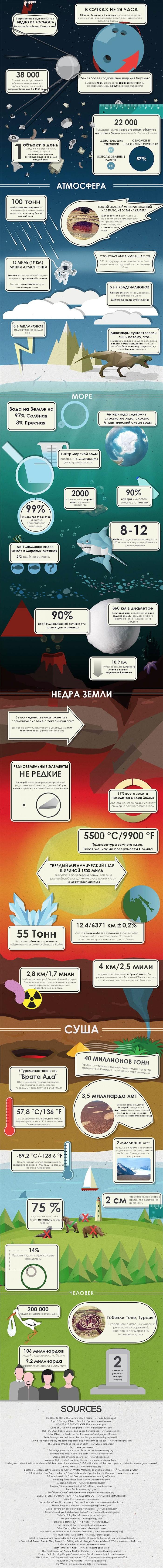 50 фактов о планете