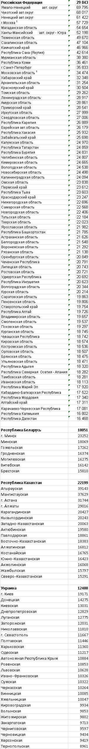 Сравнение зарплат в РБ, РФ, Украине и Казахстане