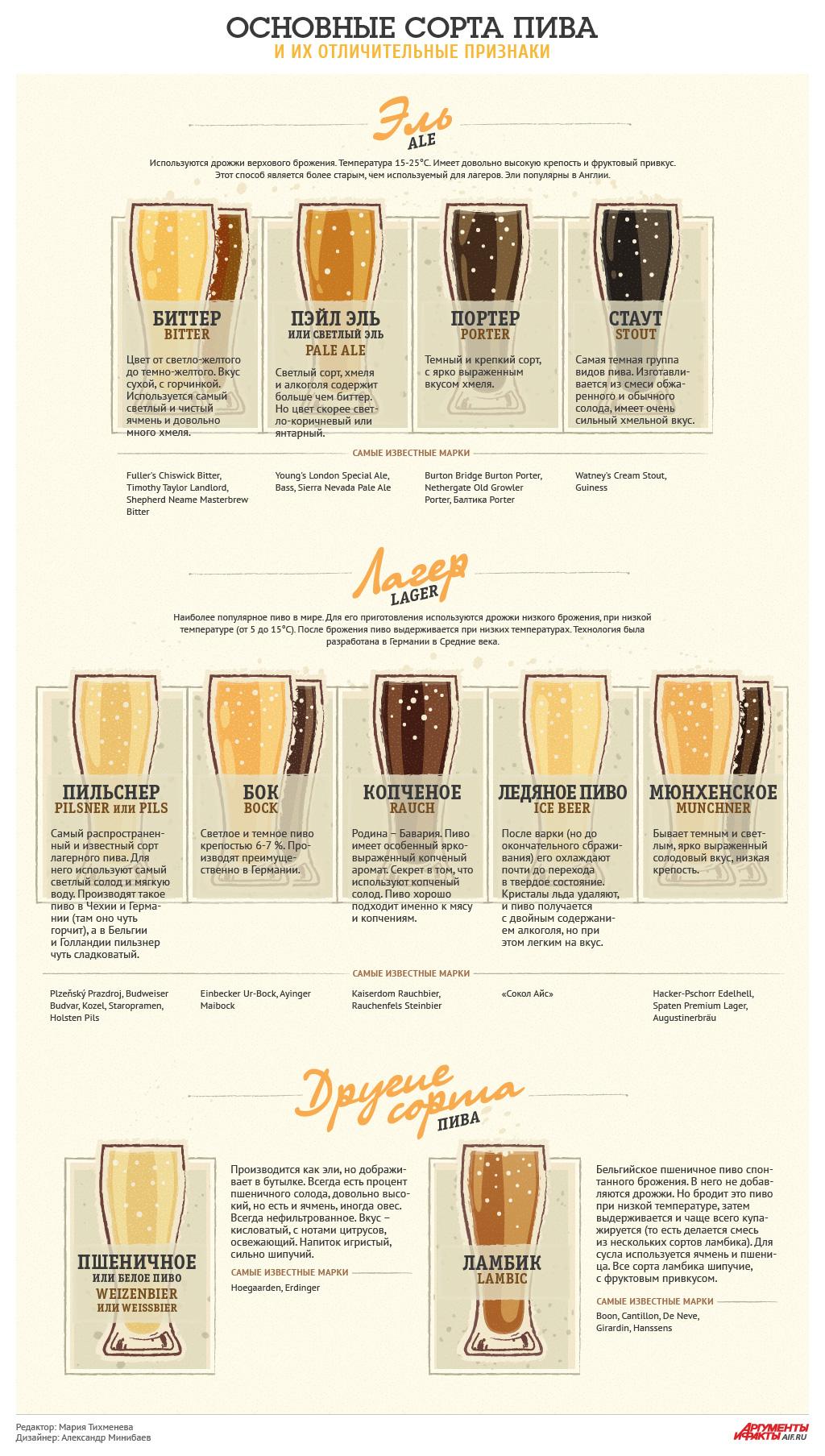 коассификатор видов продукции пиво храм, имеющий