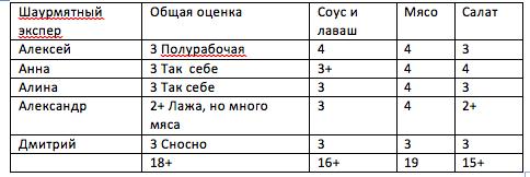 Тест шаурмы в районе Комаровского рынка в Минске