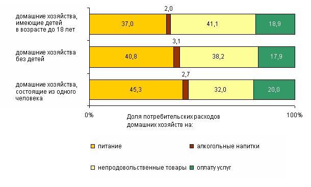 Белорусы 40% доходов тратят на еду