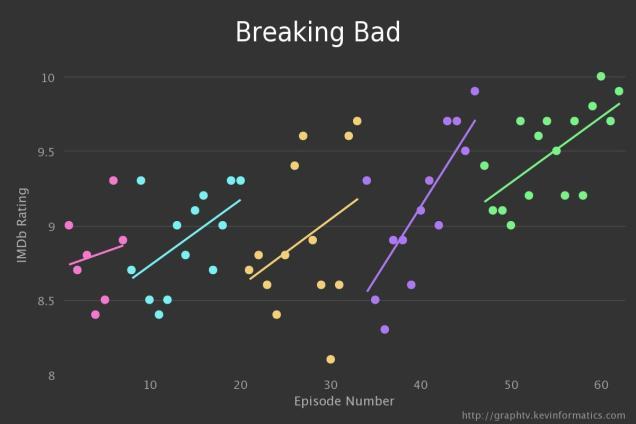 Интересное про рейтинг сериалов