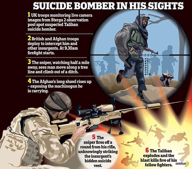5 талибов одной пулей!